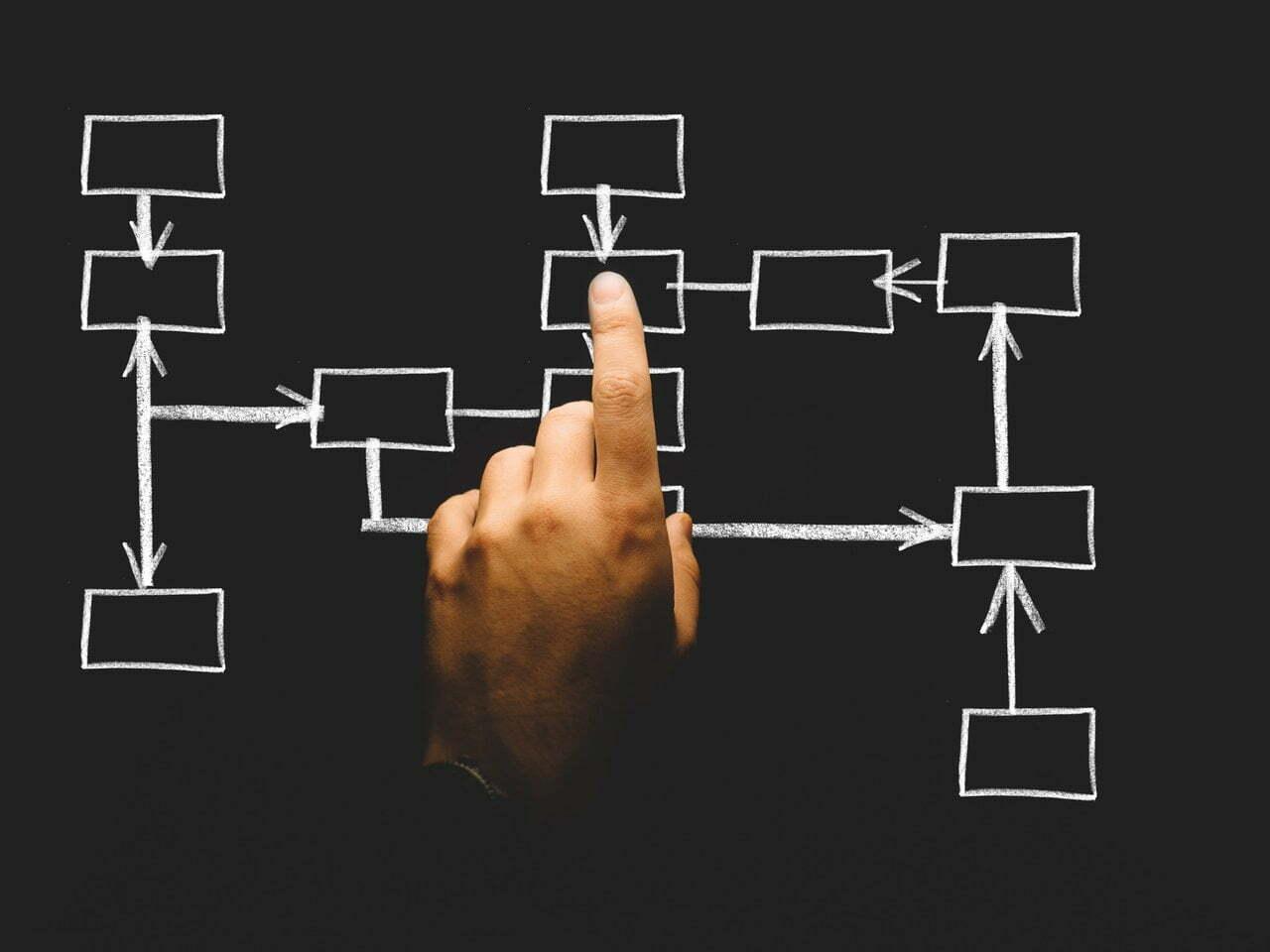 Cách vẽ biểu đồ UML bằng năm công cụ online miễn phí 1