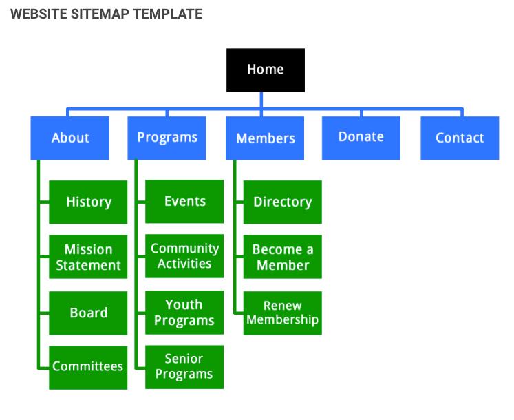 Cấu trúc một trang web