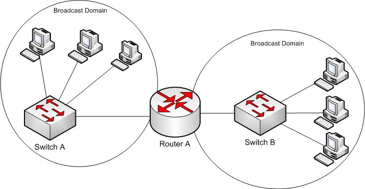 Broadcast Domain là gì?