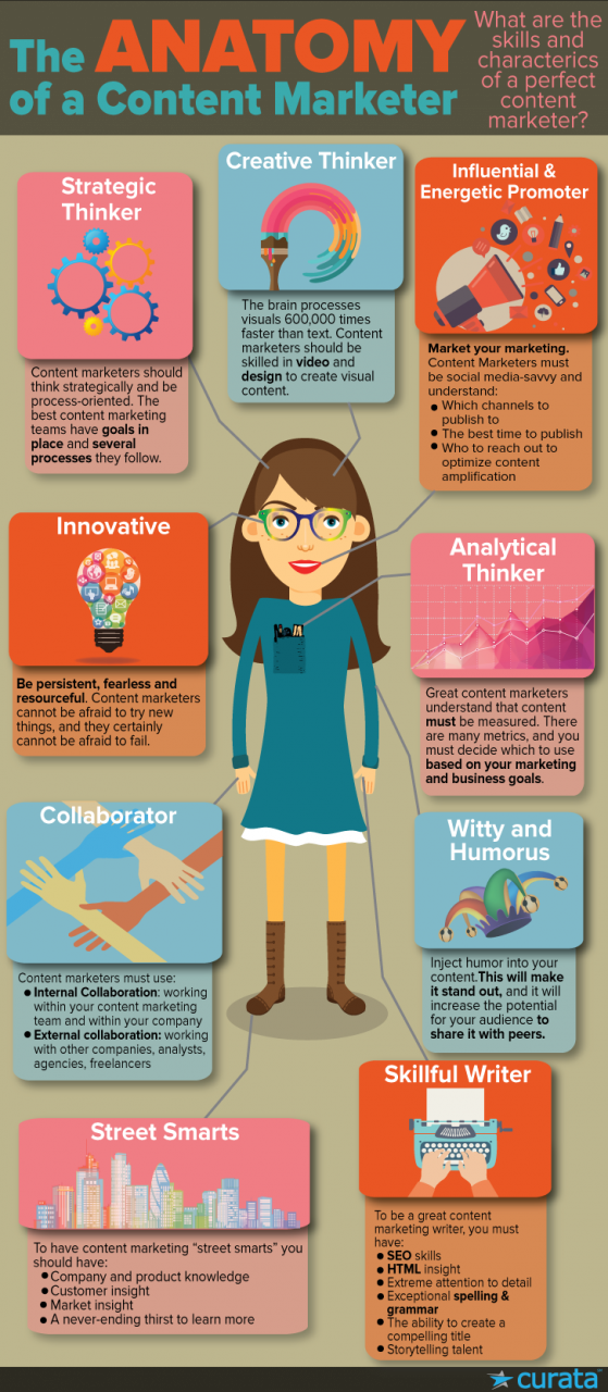 curata - the anatomy of a content marketer