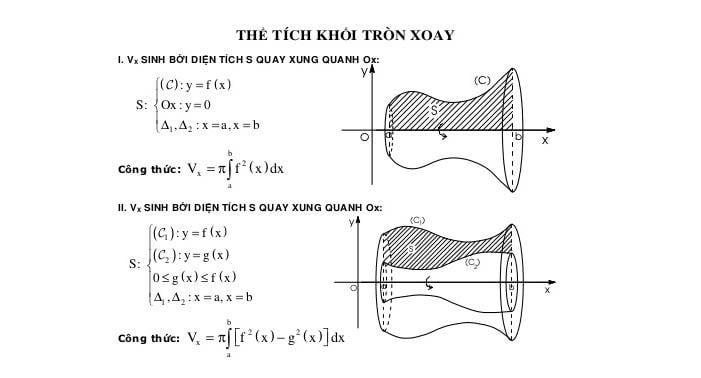 Công thức tính thể tích khối tròn xoay 4